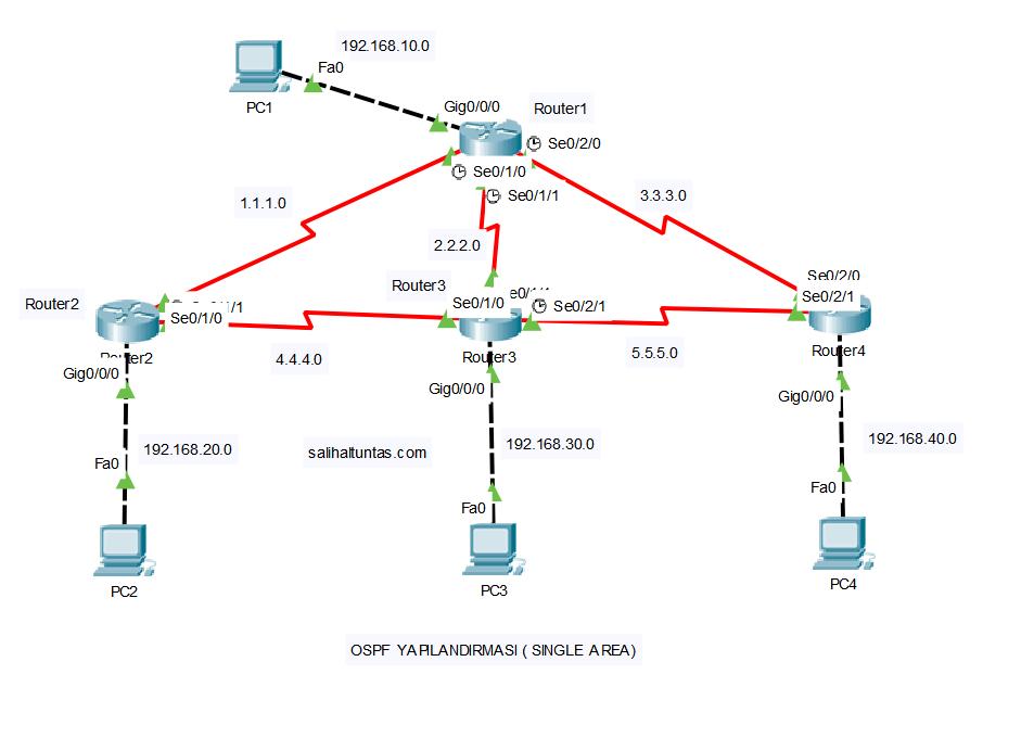 OSPF Single Area