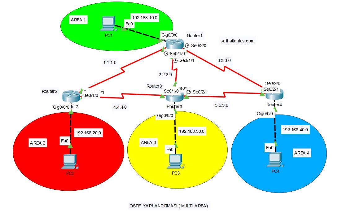 multi area ospf