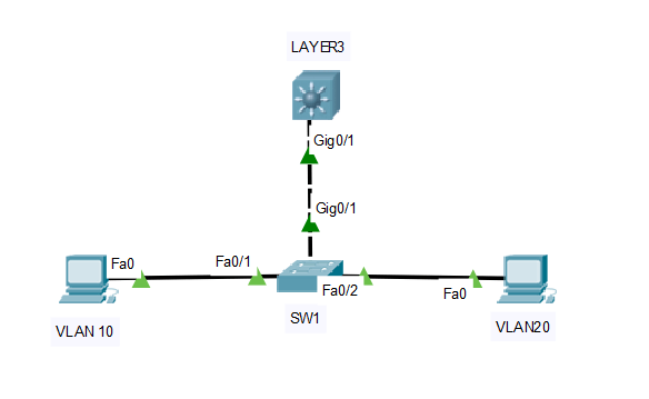 SVI layer 3 routing