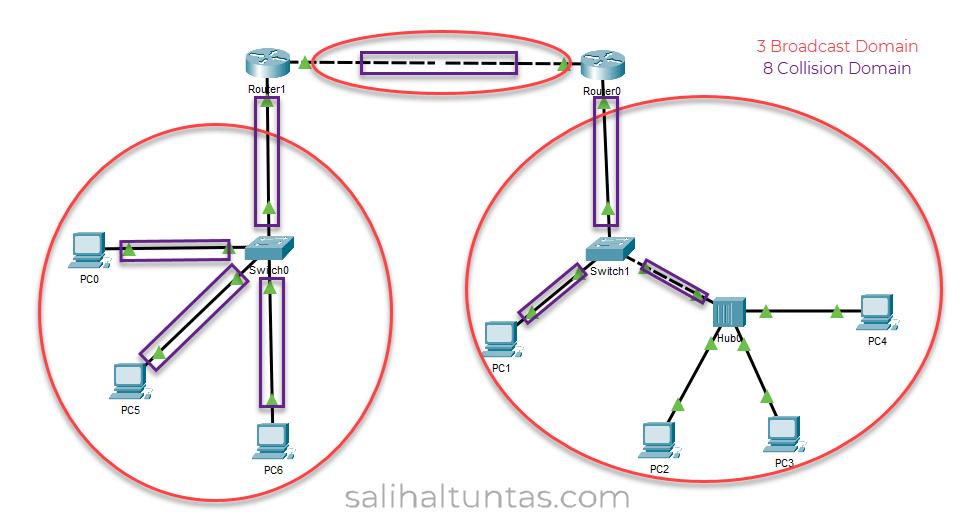 collision domain - broadcast domain