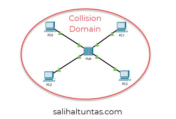 hub collision domain
