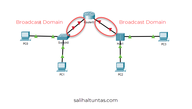 router broadcast domain