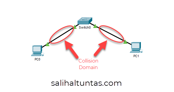 switch collision domain