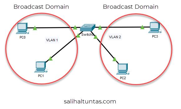 vlan broadcast domain