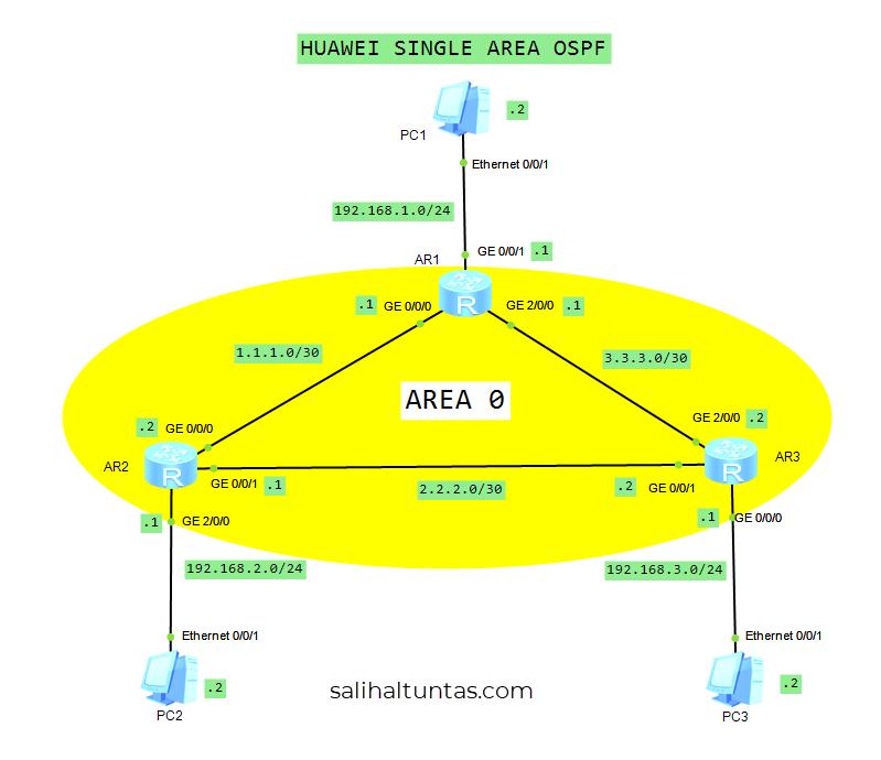 huawei single area ospf