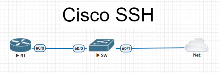 cisco ssh configuration