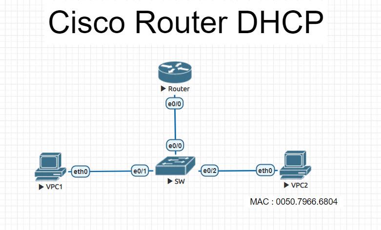 cisco router dhcp configuration