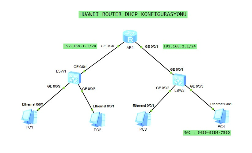 huawei router dhcp configuration