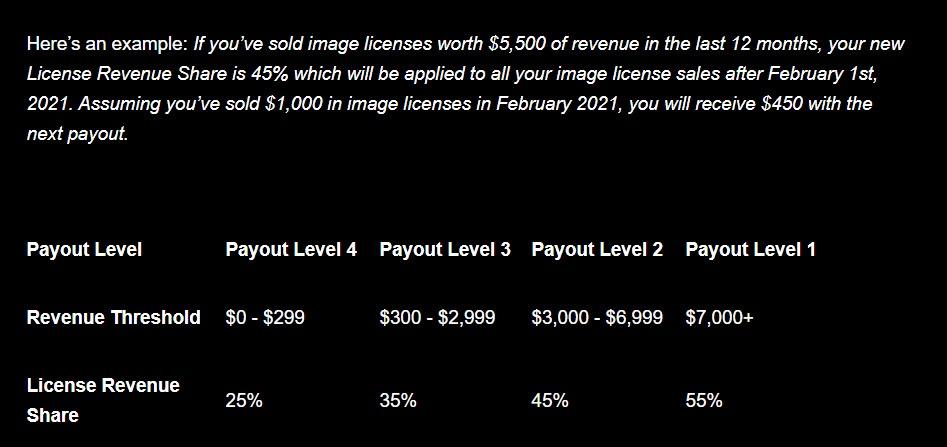 eyeem payout level