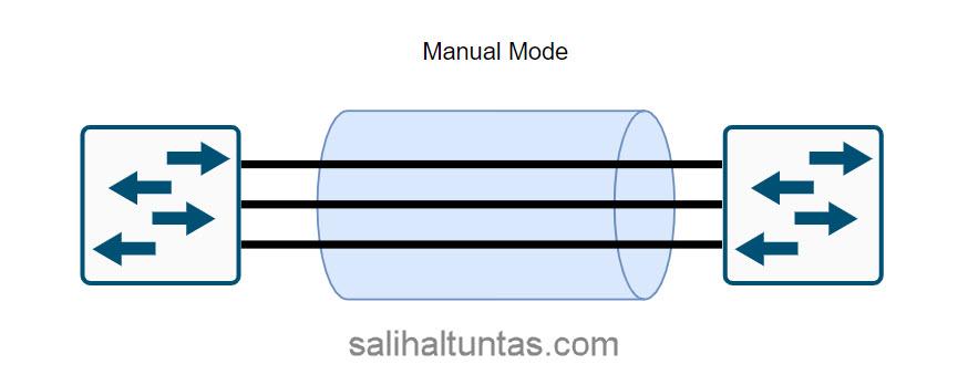 huawei eth-atrunk manual mode